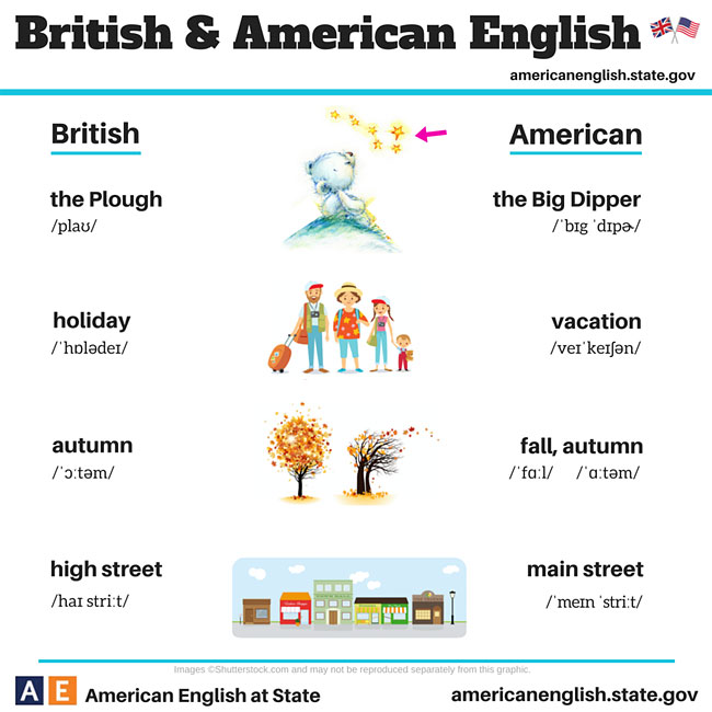 Difference between British and American English 17