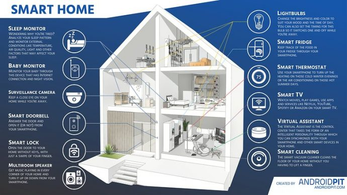 The importance of turning your home into a smart home for Smart home architectures